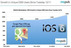 La adopción de iOS 6 aumentó en un 29% después del lanzamiento de la aplicación Google Maps
