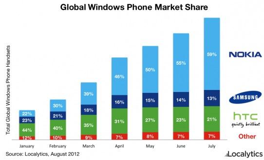 La cuota de mercado de Windows Phone de Nokia es del 59%, pero todavía parece demasiado menor para sobrevivir