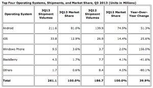La cuota de mercado mundial de Android alcanza el 81% en el tercer trimestre de 2013