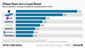 La encuesta a los propietarios de teléfonos inteligentes muestra que los usuarios de Apple son los más leales;  Nokia supera a HTC y Sony