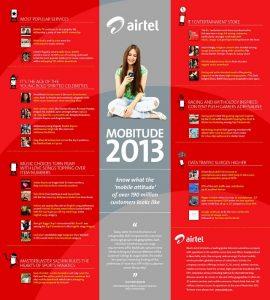 La encuesta de Airtel Mobitude 2013 revela un aumento del 124% en los usuarios de datos;  Sunny Leone encabeza las descargas de imágenes