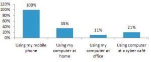 La encuesta revela que los usuarios cambian de PC a teléfonos móviles para comunicarse y socializar