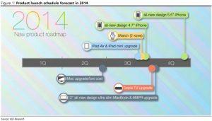 La hoja de ruta de 2014 filtrada de Apple revela un iPhone de 4.7 pulgadas, un iPhone phablet de 5.5 pulgadas y un iWatch