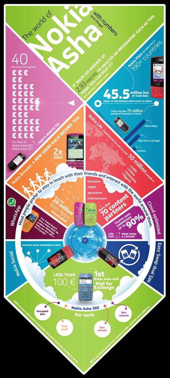 Nokia-Asha-infografía