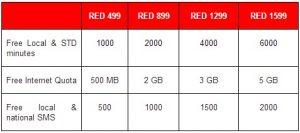 Lanzamiento de los planes todo en uno Vodafone Red para usuarios de pospago