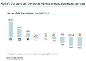 Las aplicaciones Symbian se descargaron 2,5 veces más que las aplicaciones de iOS