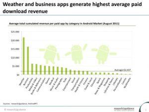 Las aplicaciones meteorológicas son las más rentables, seguidas de Business en el mercado de Android [Research]