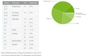 Las estadísticas de distribución de Android muestran que Android Nougat con un 11,5% y Android Marshmallow con un 31,8% [July 2017 1st Week Data]