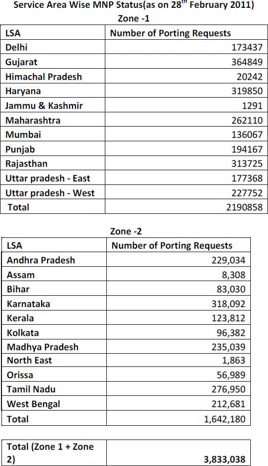 Datos-MNP-febrero-2011