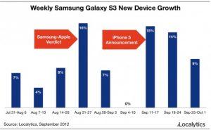 Las ventas de Galaxy S III aumentaron durante la semana del veredicto de patentes y el anuncio del iPhone 5