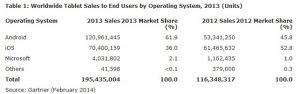 Las ventas de tabletas Android superan las de las iPads por primera vez en 2013