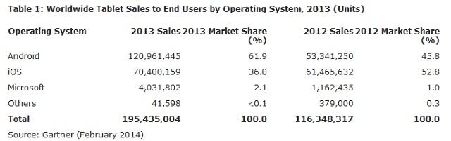 cuota-de-mercado-global-de-tablets-2013
