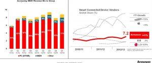Las ventas de teléfonos inteligentes / tabletas de Lenovo superan las ventas de PC