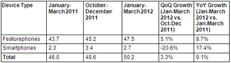 Las ventas de teléfonos móviles en India superan la marca de los 50 millones en enero-marzo de 2012