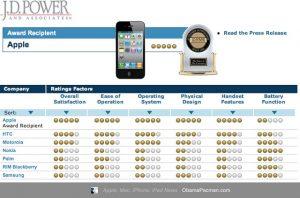 Los clientes de Apple más satisfechos: JD Powers Survey