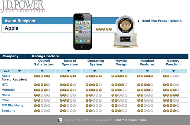 Apple-iPhone-Satisfacción del cliente-JD-Powers-Ranking-2010