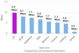 Los datos de TRAI revelan que Reliance Jio ofrece velocidades de datos móviles más rápidas en comparación con Airtel, Vodafone