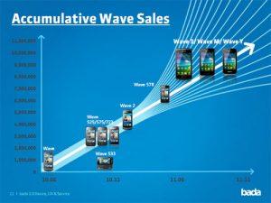 Los dispositivos Wave de Samsung llegarán pronto a la marca de los 10 millones