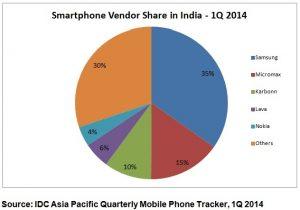Los envíos de teléfonos inteligentes en India casi se duplicaron en el primer trimestre de 2014: IDC