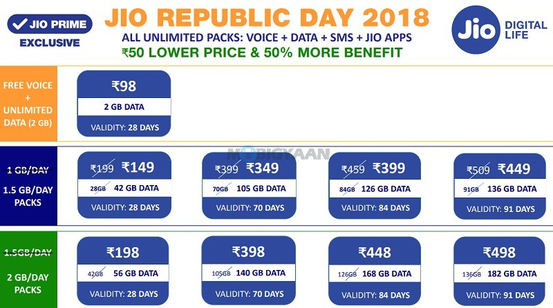 Reliance-Jio-Republic-Day-2018-Offer-2