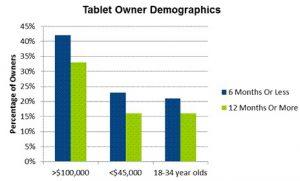 Los propietarios de iPad suelen estar formados por personas mayores y más ricas