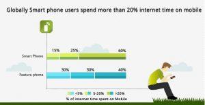 Los usuarios de teléfonos inteligentes a nivel mundial pasan el 20% de su tiempo de Internet en dispositivos móviles: Mobango