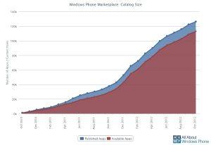 Más de 125.000 aplicaciones ahora publicadas en la tienda de Windows Phone