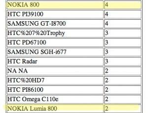 Nokia Lumia 800, ¿otro dispositivo Windows Phone?