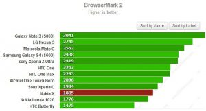 Nokia X obtiene 1885 en los puntos de referencia de Browsermark