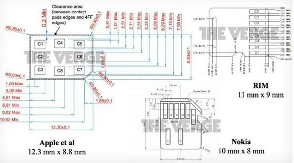 Diseño Nano-SIM