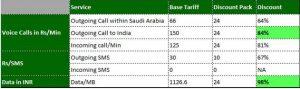 Reliance Communications anuncia Super Saudi Pack en Rs.  786 para clientes de pospago
