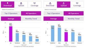 Reliance Jio tiene la velocidad de descarga 4G más rápida a un promedio de 16,3 Mbps según los datos de TRAI [February 2017]