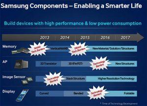 Samsung Galaxy Note 4 puede tener una pantalla doblada;  Verdadero teléfono plegable en 2015