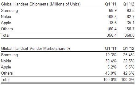 Envío-global-de-dispositivos-Q1-2012