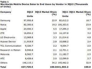 Samsung y Apple lideran las ventas de dispositivos móviles en todo el mundo, las ventas de teléfonos inteligentes aumentaron un 47%