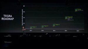 Se dio a conocer el chipset NVIDIA Erista;  Se espera que se publique en 2015