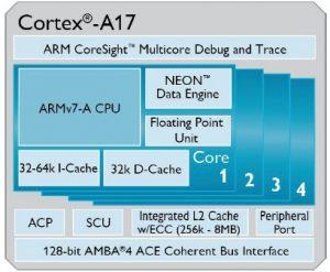 Se dio a conocer el procesador ARM Cortex-A17;  acelerará los teléfonos inteligentes y tabletas de gama media