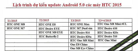 Planes-de-actualización-HTC-Lollipop
