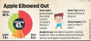 Sony supera a Apple para ser el no.  2 marca de teléfonos inteligentes en India