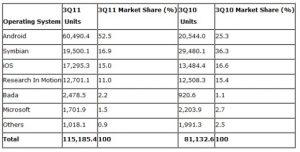 Symbian se desliza en el tercer trimestre, aún por delante de iOS