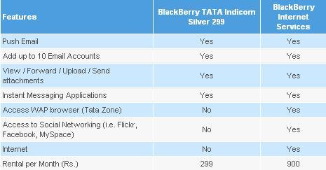 tata-blacberry-características