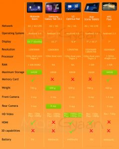 Tabletas frente a tabletas en el MWC 2011 (Cuadro comparativo)