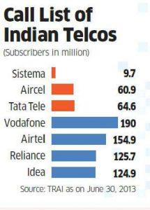 Tata Teleservices, Sistema y Aircel pueden fusionarse para formar la tercera empresa de telecomunicaciones más grande de India