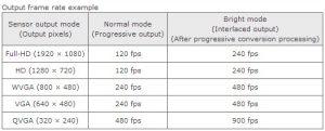 Toshiba anuncia la tecnología de sensor de imagen CMOS Bright Mode