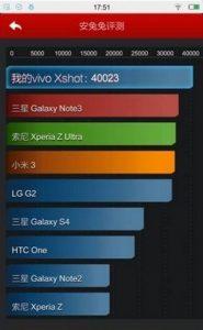 Vivo XShot es el primer teléfono inteligente en obtener más de 40000 puntos en los puntos de referencia de AnTuTu