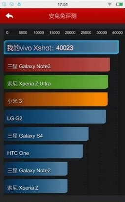 Vivo-XShot-Antutu-benchmarks-40023