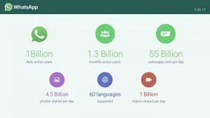 WhatsApp ahora es utilizado por mil millones de usuarios diariamente