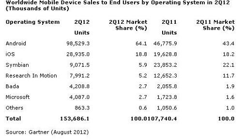 Windows Phone tenía sólo un 2,7% de cuota de mercado en el segundo trimestre de 2012, bada vendió más