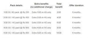 Xiaomi Redmi Note 4G ahora disponible en las tiendas Airtel con planes 4G exclusivos