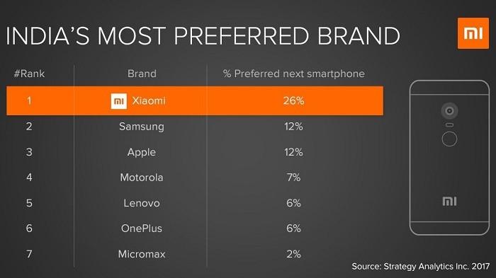 xiaomi-marca-de-smartphone-más-preferida-india